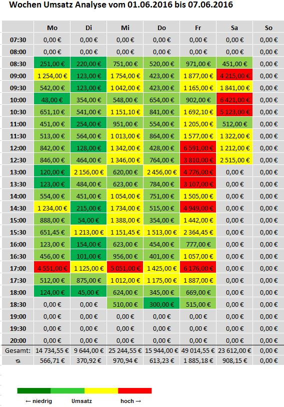 Wochenanalyse-Umsatz